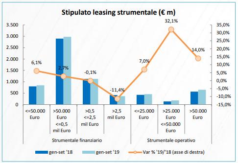 stipulato leasing strumentale
