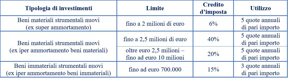 tabella credito d'imposta
