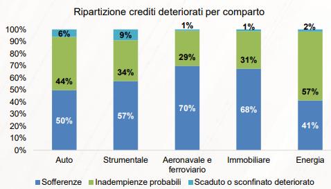 assilea qualità del credito1