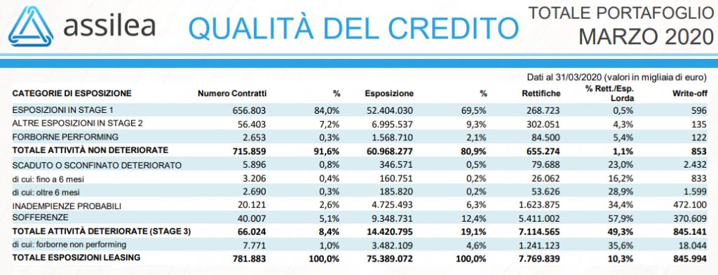 assilea - qualità del credito